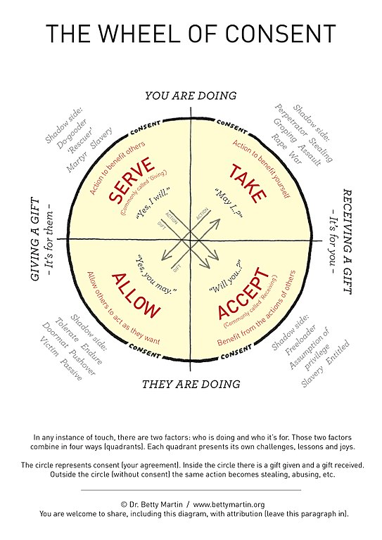 Image result for wheel of consent