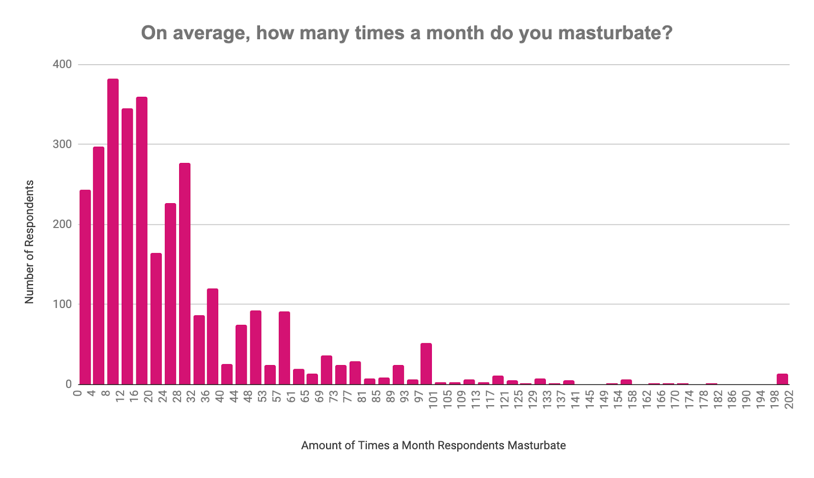 Times people reported masturbating per month