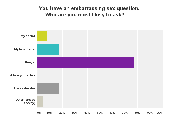 The Results of Our Sex Ed Poll Are In!